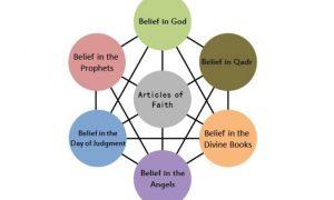 Iman-faith