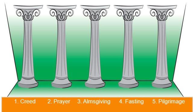 ইসলামে ঈমানের বিষয়সমূহ